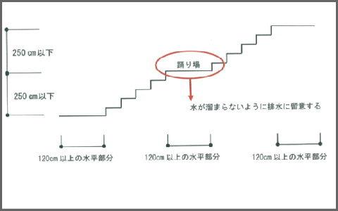 階段の構造(2)