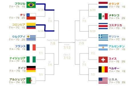 ワールドカップ トーナメント表