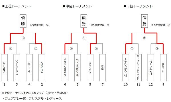 ジョーキーボール JJA 結果表(トーナメント)