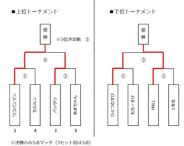 試合結果 トーナメント(図表)