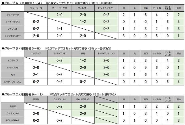 試合結果(リーグ戦)