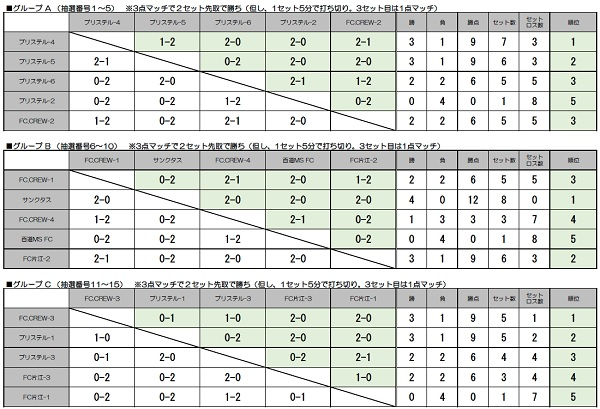 WEB 予選リーグ