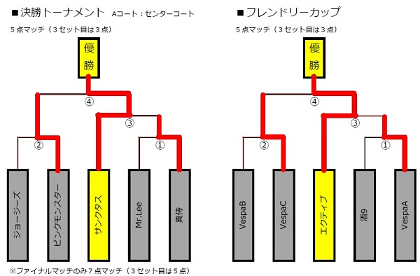 ■WEB トーナメント結果