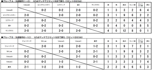 ■WEB グループリーグ結果
