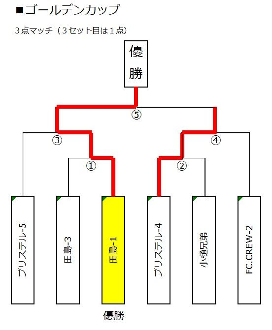 ■トーナメント(ゴールデンカップ)