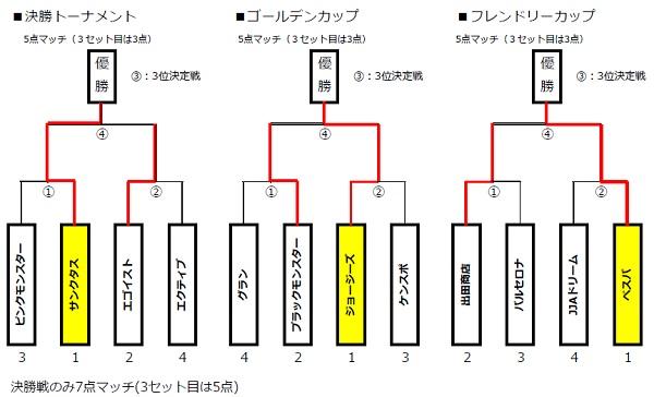 ■トーナメント