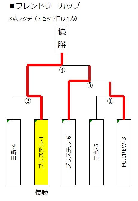 ■トーナメント(フレンドリーカップ)