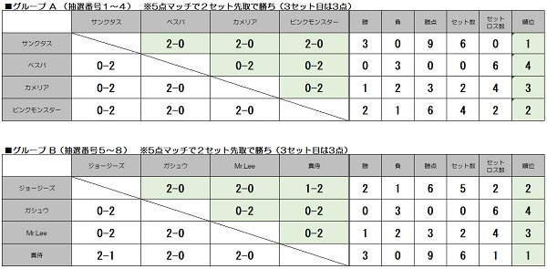 ※WEB グループリーグ