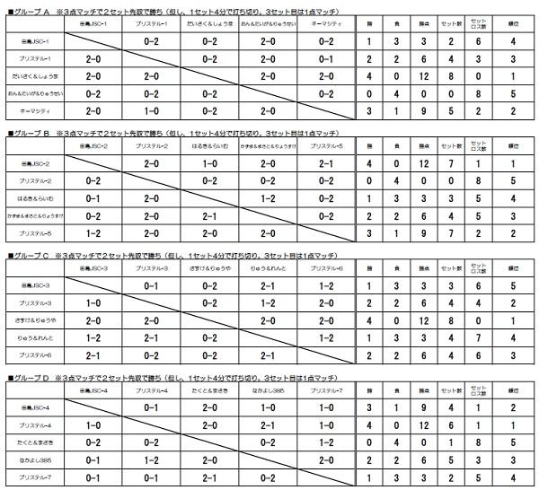■WEB 予選リーグ