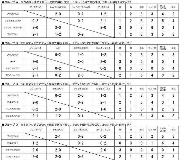 KOFU-Jr.CUP U8 (2019年7月20日)3rd■予選リーグ