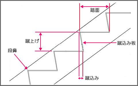 階段の説明