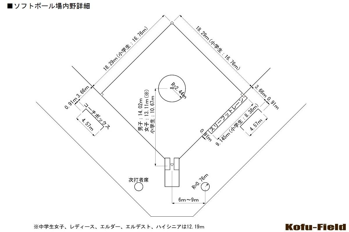 ソフトボール場内野詳細