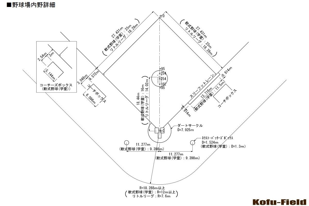 競技別エリア規格】野球場 | コウフ・フィールドスタッフブログ