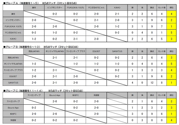 8th KOFU-CUP グループリーグ