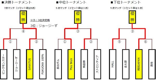 結果 トーナメント表