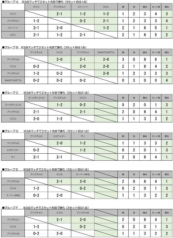 予選リーグ結果表(6グループ)