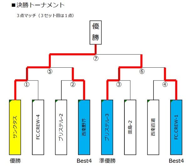 ■トーナメント(決勝)