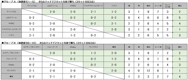 結果 グループリーグ